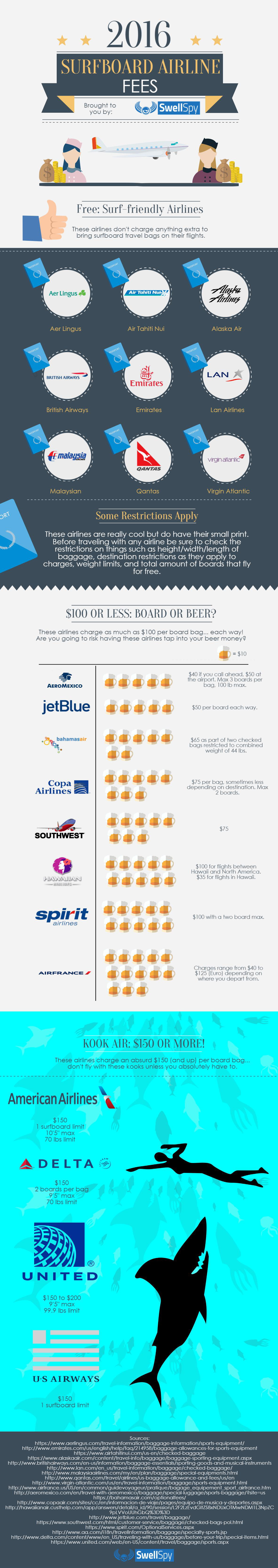 2016 Surfboard Airline Fees